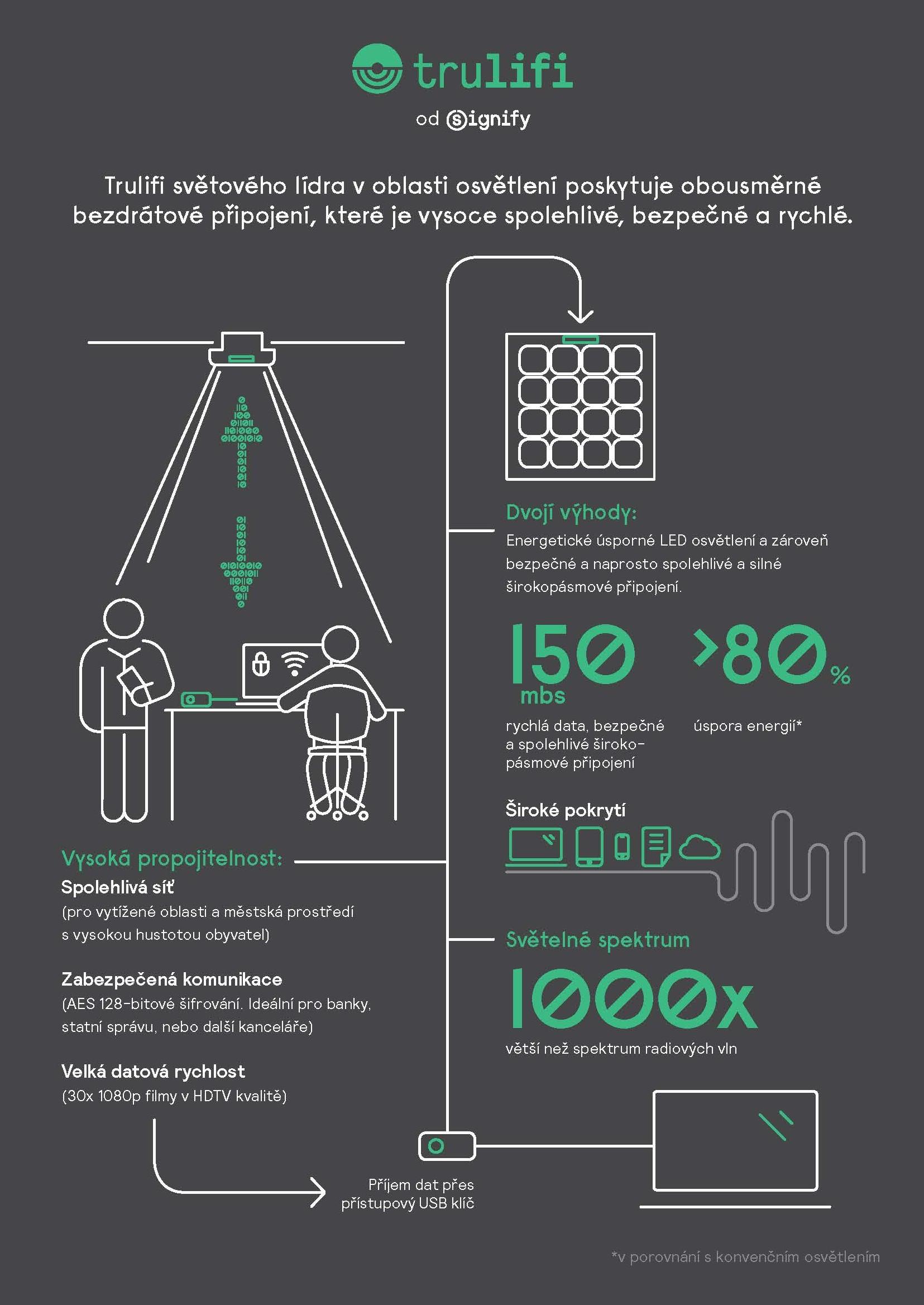 signify-trulifi-infografika