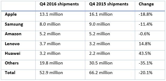 Prodeje tabletů ve čtvrtých kvartálech let 2015 a 2015. Zdroj: IDC/MWC