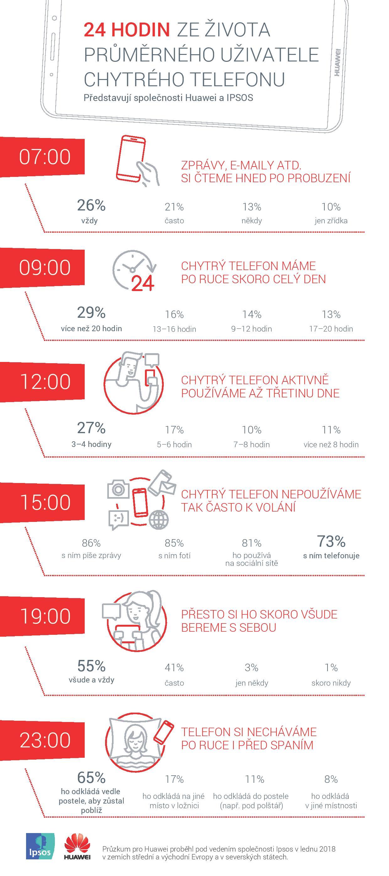 24-hodin-ze-zivota-prumerneho-uzivatele-smartphonu