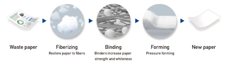 Princip funkce PaperLab