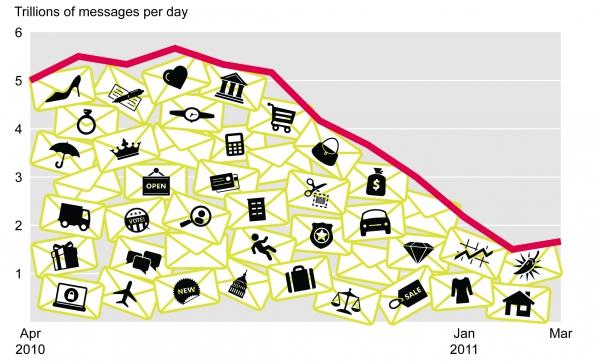 V únoru bylo zaznamenáno dokonce 2,75 milionů vzorků nového malwaru