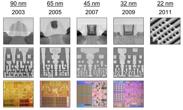 Vývoj tranzistorů a procesorů