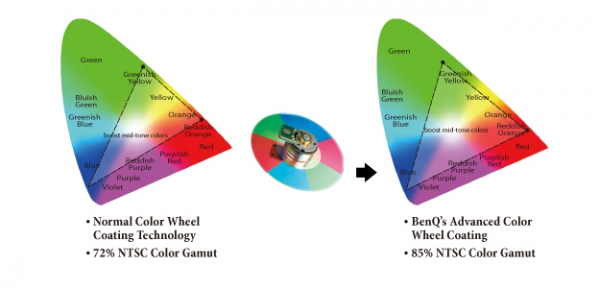 Projektor BenQ W1200 - rozšíření barevné škály z běžných 72% na 85%