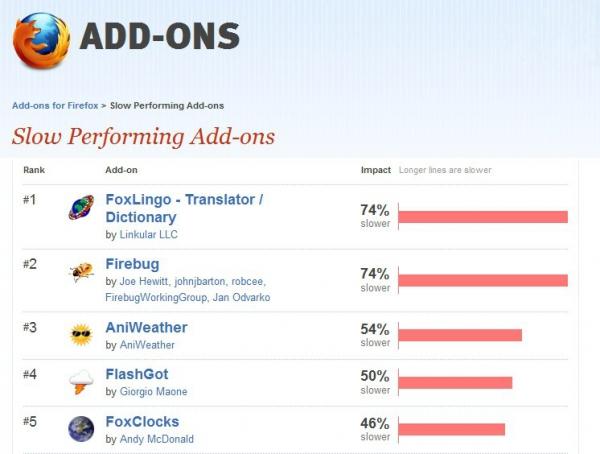 Add-ons, které nejvíce zpomalují prohlížeč Firefox