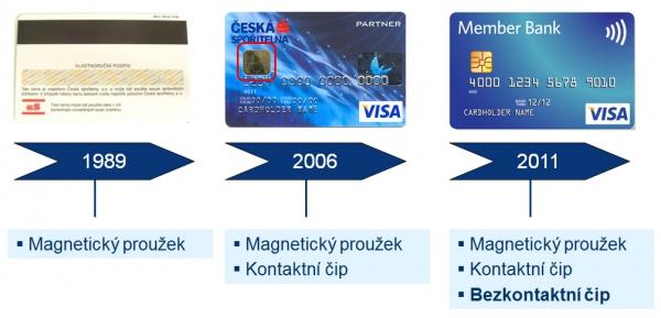 Technologický vývoj platebních karet u ČS