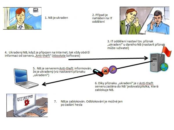 Schéma technologie Intel Anti-Theft