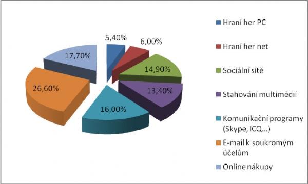 Nejběžnější formy zneužívání IT ve firmách