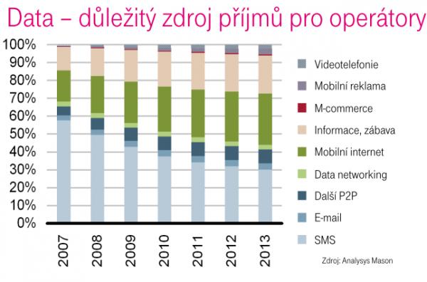 Zdroj peněz: Zatímco v roce 2007 byly pro T-Mobile největším zdrojem příjmů SMS, za pár let to bude mobilní internet.