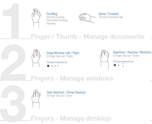 Novinka Touch Mouse rozeznává tři druhy akcí podle počtu aktivních prstů: Jedním prstem mohou uživatelé vykonávat všechny funkce, na které jsou zvyklí u své současné myši.Pohyb dvou prstů se stará o maximalizaci nebo minimalizaci oken, jejich přemisťování a aktivování.Tři prsty jsou určeny k orientaci na pracovní ploše spuštěním funkce Instant Viewer nebo zobrazením plochy (minimalizací všech oke