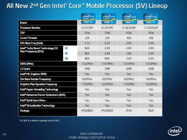 Druhá generace mobilních procesorů Core i3, i5 a i7