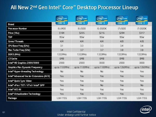 Druhá generace desktopových procesorů Core i3, i5 a i7