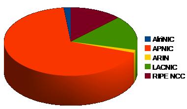 Alokace dle regionů za prvních 14 dnů července 2010