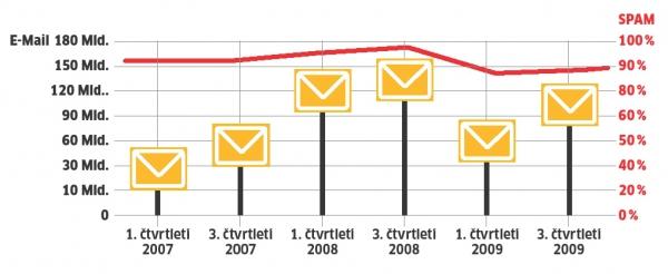 Statistika: Spam stále tvoří většinu doručené pošty..