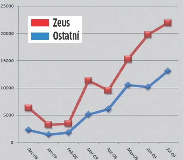 Botnet Zeus je na jasnou jedničkou a stále roste...