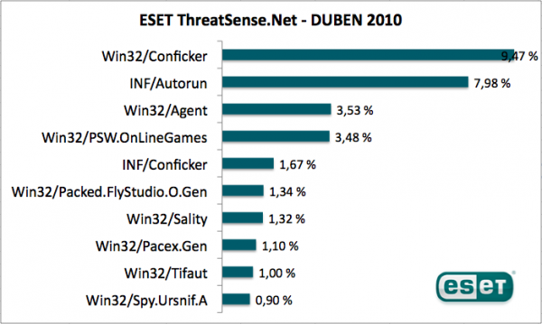 Statistika firmy Eset