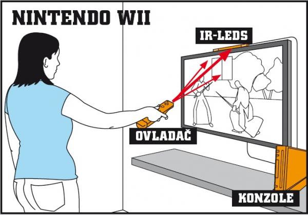 Ovládání Nintenda Wii
