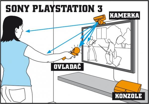 Při připravaná kamera PlayStation Eye pro PS3