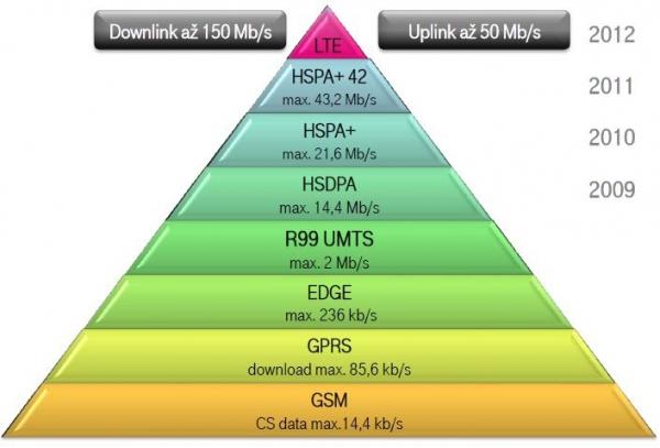 Rychlosti mobilních připojení poskytovaných společností T-Mobile