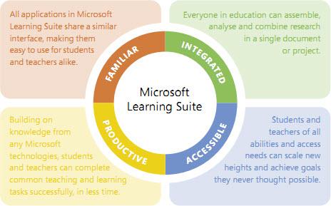 Sadu Learning suite nabízí Microsoft zájemcům zcela zdarma.