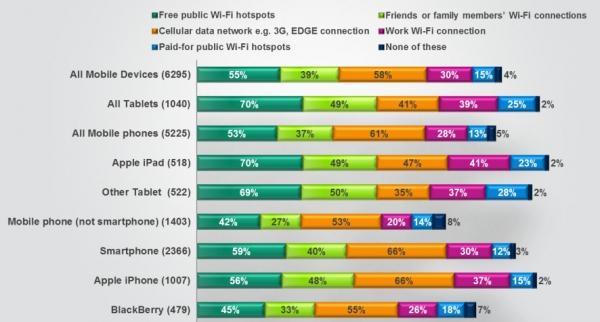 Chcete vědět z jakých zařízení (a jak) se lidé připojují k internetu?