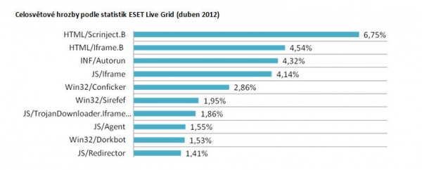 Celosvětové hrozby podle statistik ESET Live Grid (duben 2012)