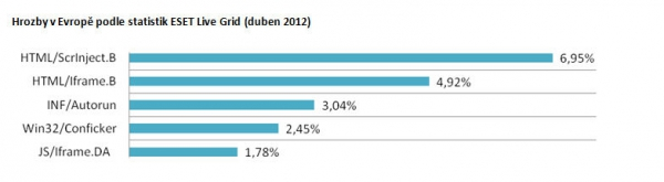 Hrozby v Evropě podle statistik ESET Live Grid (duben 2012)