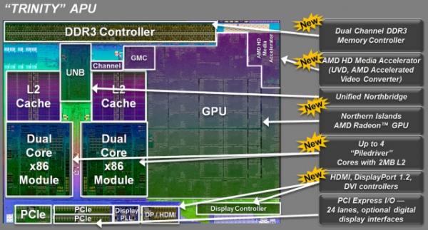AMD uvádí novou generaci procesorů Trinity