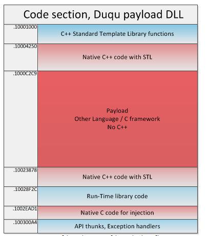 Struktura hrozby z webu www.securelist.com.
