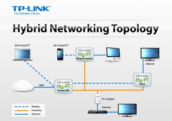 TP-LINK Hy-Fi