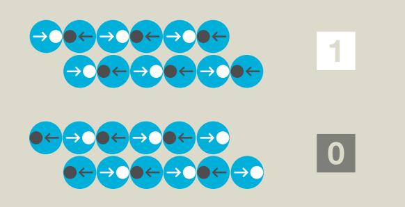 Vědcům z IBM Research se podařilo k uložení jednoho bitu použít pouze 12 atomů. Atomy jsou uspořádány tak, že magnetické vlastnosti skupiny atomů neovlivňují sousední skupiny atomů.
