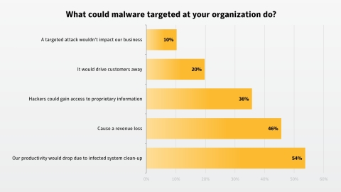 """Kybernetický útok - malé firmy se cítí """"neohrožené"""""""