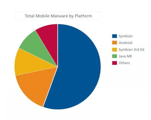 Která platforma je největším cílem hackerů?