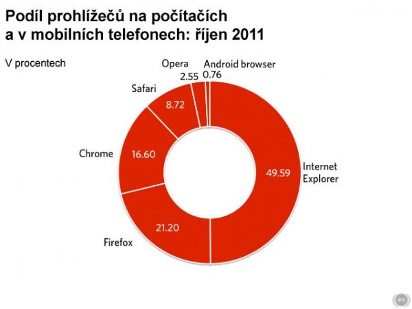 Podíl prohlížečů na počítačích a v mobilních telefonech: říjen 2011