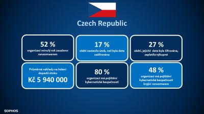 cz-statistics-nahled