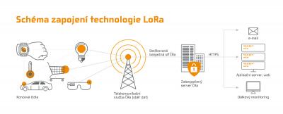 z162124-cra-technologie-lora-schema1-1-nahled