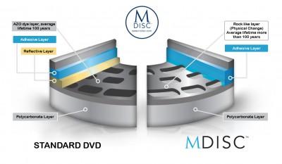 mdisc-datastorage-en-nahled