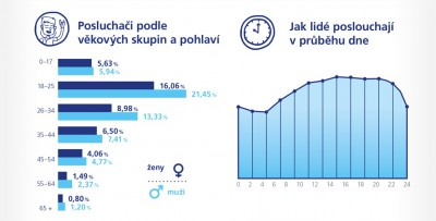 o2-spotify-infografika2-nahled