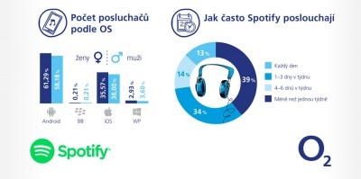 o2-spotify-infografika4-nahled