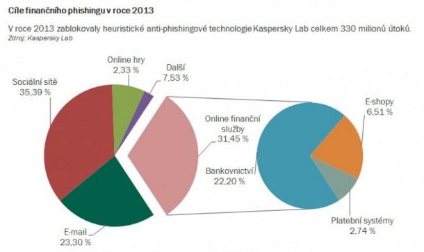 cile-financniho-phishingu-celosvetove-v-roce-2013-nahled