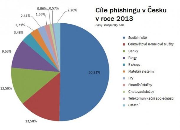 cile-phishingu-v-cr-v-roce-2013-nahled