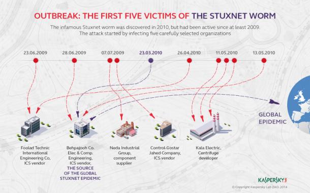 kaspersky-lab-infographics-stuxnet-5-victims-eng-final-nahled