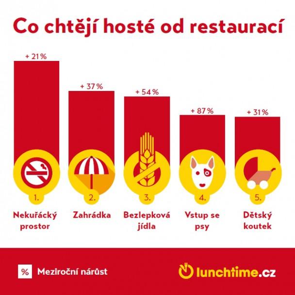 lunchtime-infografika-nahled