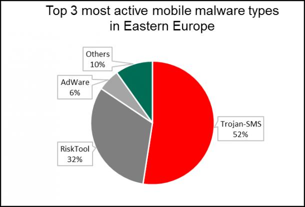 nejaktivnejsi-mobilni-malware-ve-vychodni-evrope-nahled