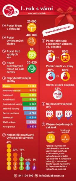 sb-infografika-nahled