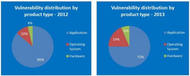 vulnerability-product-type-nahled