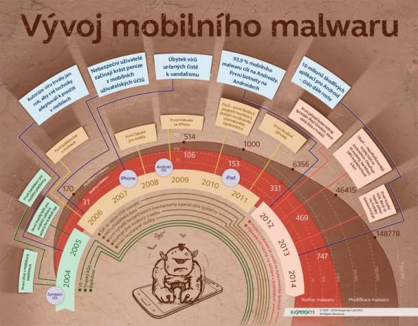vyvoj-mobilniho-malwaru-nahled